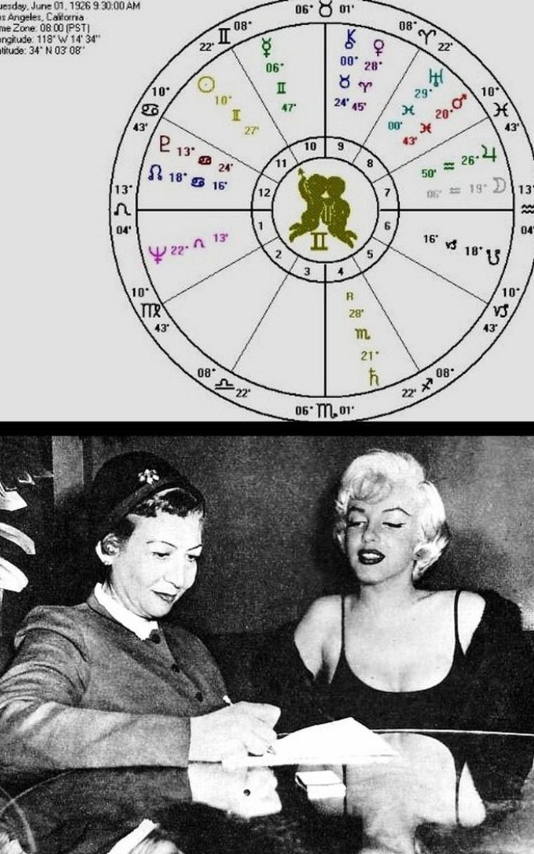 Marilyn était une personne très spirituelle qui attachait de l'importance autant à l'astrologie qu'à la voyance. Lors d'une interview de Maria ROMERO au Beverly Hills Hotel le 2 décembre 1954 , la star se fait lire les lignes de la main par le médium HASSAN / THEME ASTRAL de Marilyn ainsi que ces documents (part 1) /  LES PARAMÈTRES PSYCHIQUES / Son ascendant Lion et l'association de Neptune, Jupiter, Saturne et la Lune ont donné à Marilyn un tempérament dynamique et volontaire, une farouche détermination à atteindre ses objectifs, mais aussi une difficulté d'adaptation aux circonstance nouvelles. Le thème en forme de seau, dont Saturne dans la 4ème maison peut-être considéré comme la poignée, révèle une force individuelle très prononcée, mais inconsciente. Toutes les influences conscientes doivent être consacrées à équilibrer Saturne. Cependant, à cause de ce positionnement inconscient, de son carré à Neptune, à la Lune et Jupiter, cette énergie fera par moments basculer Marilyn dans la dépression, la solitude et les crises d'identité. Neptune (maître de sa 8ème maison) dans sa 1ère maison accentue cette propension à se laisser mener par des forces inconscientes, tandis que Pluton en Cancer, maître de sa 4ème maison, ajoute à sa vie la prédestination. Cette propension à l'introspection est contrebalancée par un tempérament actif et extraverti. Le Soleil, Mercure, la Lune et Jupiter sont des signes d'air ; elle aura besoin de se sentir libre pour exprimer sa propre créativité. Neptune en Lion dans un bel aspect à sa Vénus et l'association Lune-Jupiter en Poissons lui confèrent l'idéalisme romantique et un tempérament généreux, humanitaire. L'absence de signe de Terre (sauf pour son Taureau Milieu-de-ciel, la partie de son thème la plus tournée vers le monde extérieur) gênera l'expression de ces qualités. / LE CARACTÈRE / Le Soleil et Mercure dans les Gémeaux indiquent un caractère positif : alerte, plein d'esprit, éducable et curieux. Leur position dans la 10ème mai