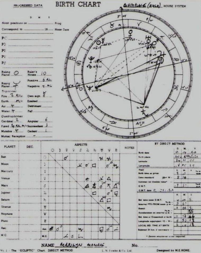 """1954 THEME ASTRAL de Marilyn (part 2). / LE SUCCÈS / Plusieurs facteurs annoncent une grande réussite professionnelle. Tout d'abord, par le contact de Pluton avec le point nodal nord de la Lune, la nature de sa carrière est vouée au besoin de reconnaissance par un plus large public. Par la position de ses Soleil, Mars et Pluton, elle investira dans sa carrière une activité débordante, avec une volonté farouche frisant l'absence totale de scrupules et manifestant un égoïsme rarement associé au Gémeaux. Par ailleurs, les aspects heureux entre son Soleil, son Ascendant, son Jupiter et son Vénus, laissent fortement augurer d'une grande popularité, de rencontres providentielles, et de son """" magnétisme """" charmeur. La prééminence de Vénus, et d'une manière générale ses aspects, promettent une projection réussie de la beauté physique et la sensualité à travers son personnage public. / LES INFLUENCES DÉSTABILISANTES / Le succès peut survenir, mais à cause de la nature dissolvante de ses associations Neptune, elle y réagira de manière ambivalente et parfois confuse. Saturne et son Soleil aiguiseront son aspiration à être prise au sérieux dans sa carrière, et donc à modérer la tentation de surestimer ses réussites. Hélas, Uranus joue un rôle très perturbateur dans sa vie professionnelle et relationnelle. Marilyn sera inconstante, peu fiable, et le doute de ses capacités lui sera très douloureux. De plus, elle aura parfois tendance, à cause de Pluton, à laisser les crises émotionnelles perturber son activité professionnelle. Le succès aura toutes les chances d'apporter la notoriété sous forme de scandales : Neptune en Lion opposé à Jupiter et Vénus dans sa 9ème maison, signifie le scandale et l'attention des médias. Si possible, les décisions concernant sa carrière à venir devront être prises au début de l'adolescence, avec un véritable tournant entre 1946 et 1948, époque où l'on remarque une transformation radicale de son image (Pluton contrecarrant son Ascendant). A l'âge de """