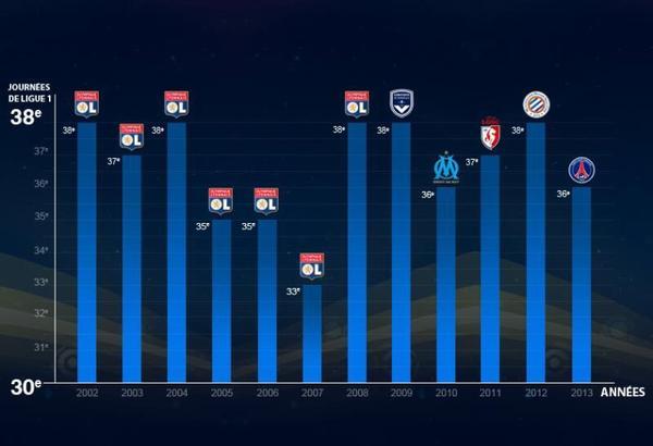 Statistique des journées à laquelle le Champion de France a obtenu son titre.