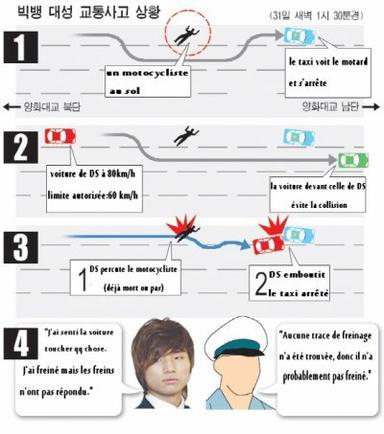 Accident de Dea sung ( BIGBANG) .... :(