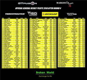 GTfusion Round 4 2016 - Gran Turismo World Championship - Resultats
