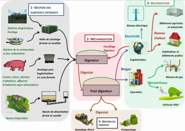 Méthanisation-Biogaz