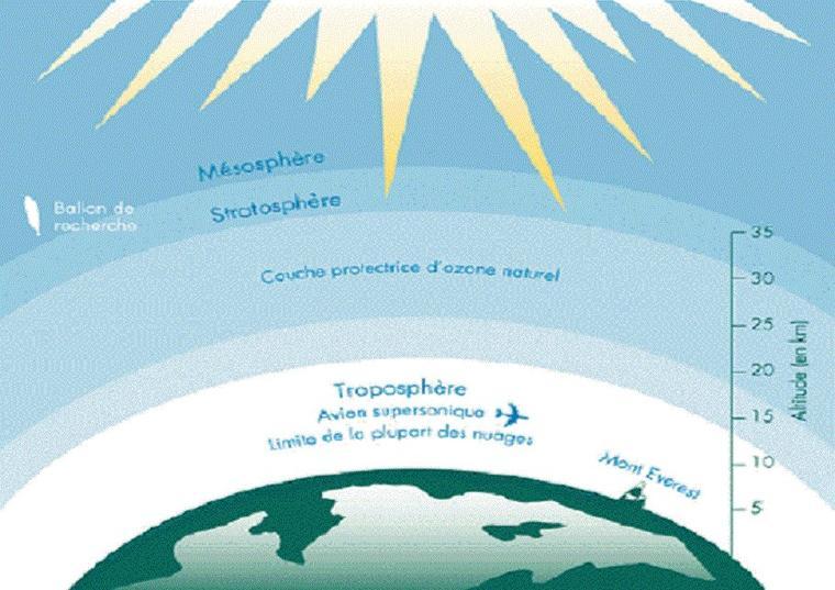 1985 Protocole de Montréal . 2014 et le rétablissement de la couche d'ozone ?