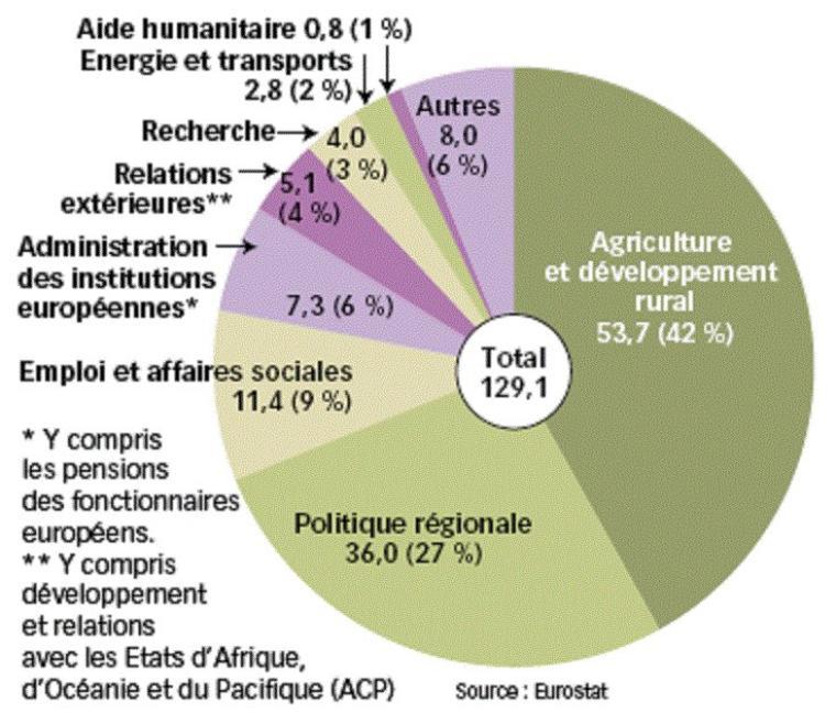 Pollution, dettes, surcoup de production, surcoup de transport, faim dans le monde :  L'échec de l'agriculture moderne