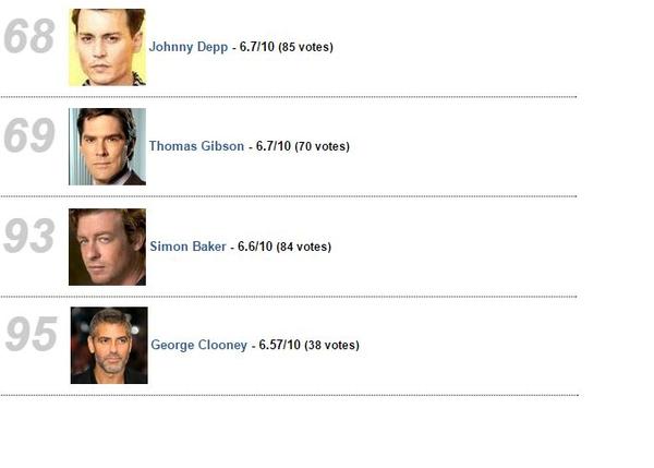 Acteurs: Top personnalités !