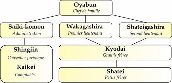 Les Yakuzas , un clan , une organisation