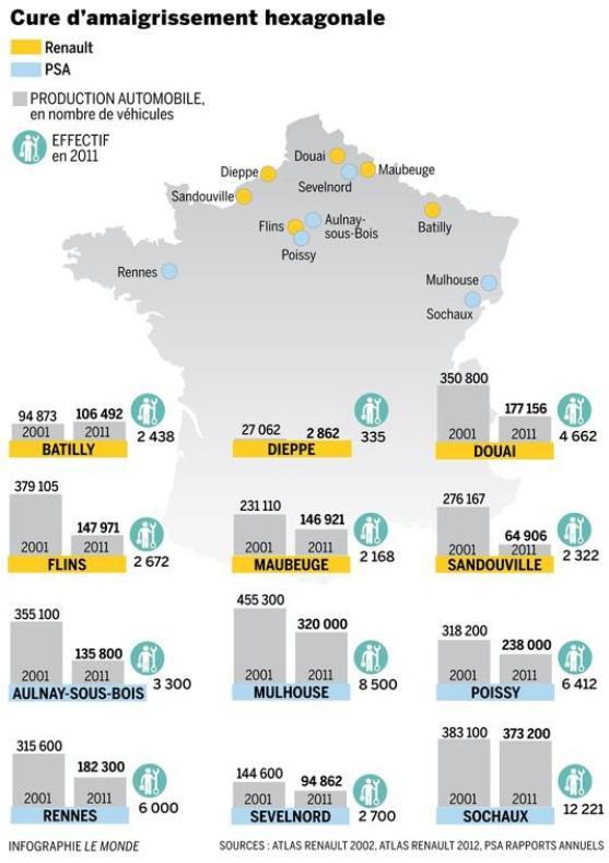 Renault : nouvelle purge en France