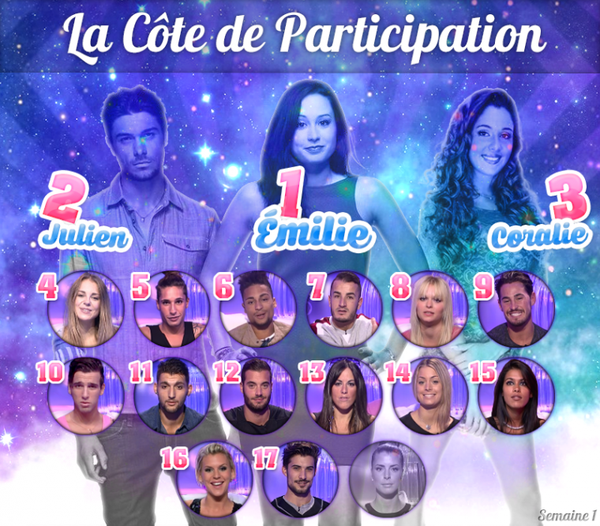 • Côte de Participation - Semaine 1 •