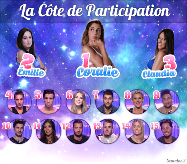 • Côte de Participation : Semaine 2 •