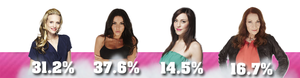 • Nomination 4 : Audrey VS Laura VS Morgane VS Tanya •