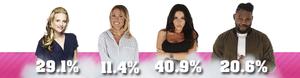 • Nomination 4 : Audrey VS Charlène VS Laura VS Makao