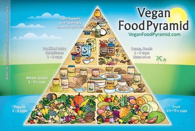 Je suis végétarienne...  ((enfin presque))