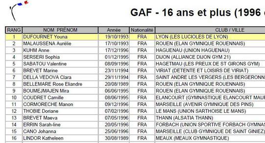 Classement FFG année 2012