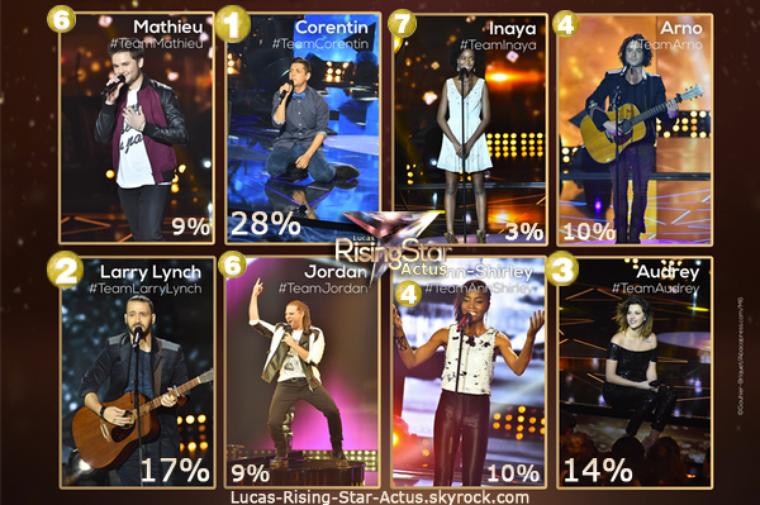 #RESULTATS: Cote de Popularité - Finale
