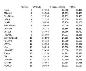 Coupe du Monde Pesaro 2014 - résultats
