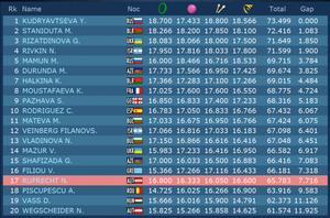 Championnat d'Europe 2014 à Baku - 2