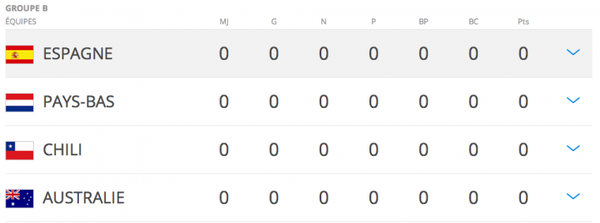 Coupe du monde 2014: Groupe B