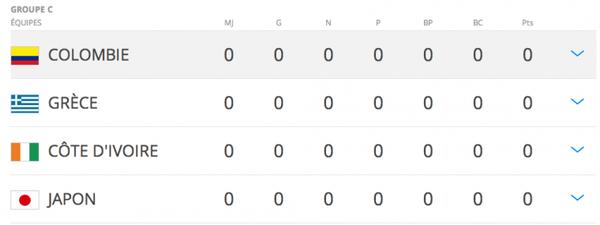 Coupe du monde 2014: Groupe C