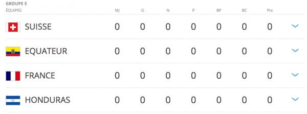 Coupe du monde 2014: Groupe E