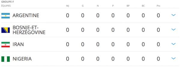 Coupe du monde 2014: Groupe F