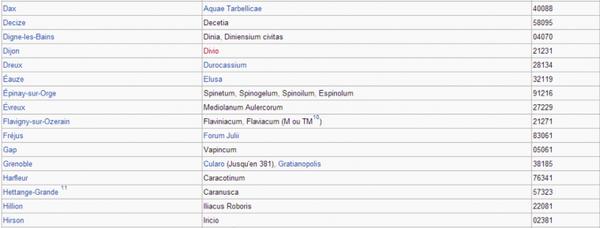 Noms latins des villes françaises _ _ Villes commençant par la lettre D à H