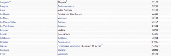 Noms latins des villes françaises _ _ Villes commençant par la lettre L