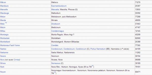 Noms latins des villes françaises _ _ Villes commençant par les lettres L & M