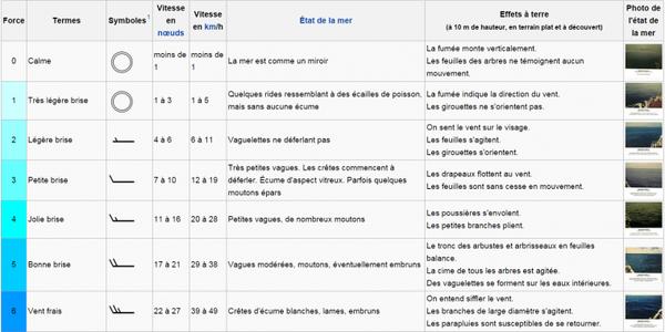 Inventeurs et Inventions _ _ Francis Beaufort