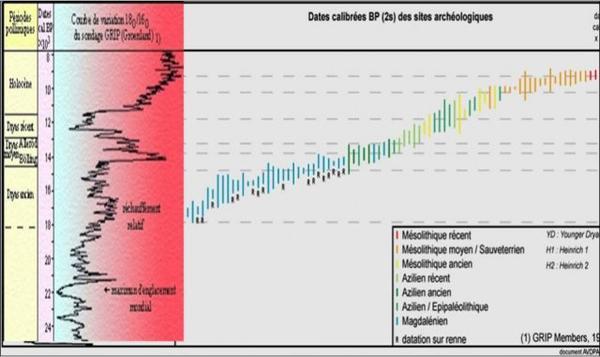 Chronologie isotopique