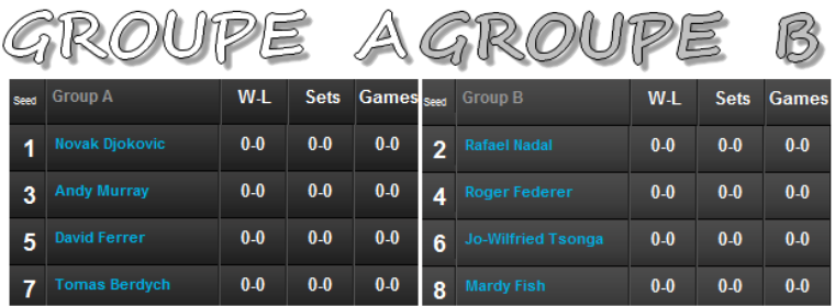 World Tour Finals 2011 / 01 : Federer, Tsonga et Fish pour Rafa !