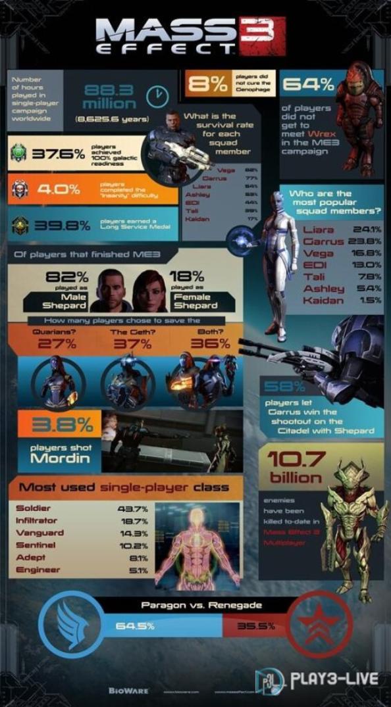 Mass Effect 3 pourcentage de Bioware