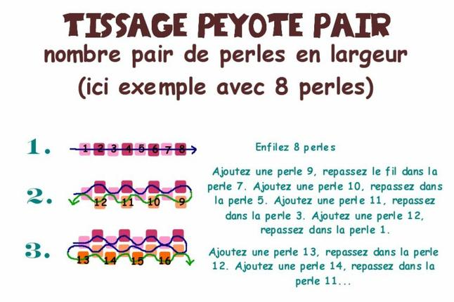 Technique : peyote stitch ou gourd stitch LES BASES