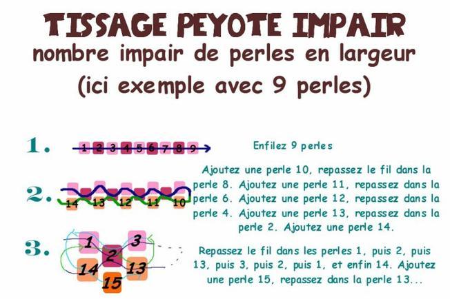 Technique : peyote stitch ou gourd stitch LES BASES