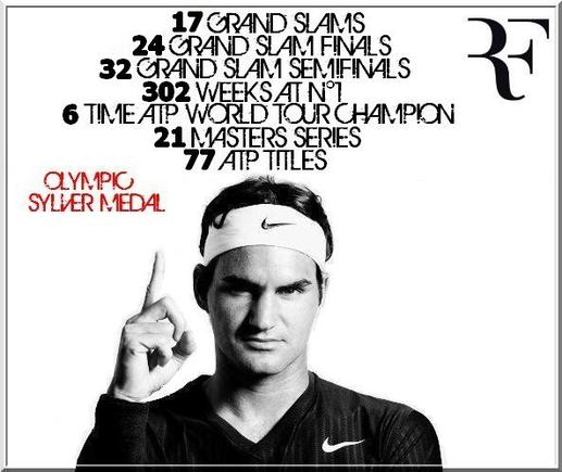 Présentation de Roger Federer
