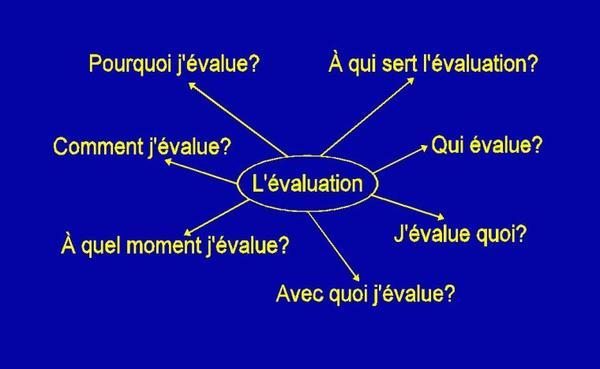 L'évaluation des membres du personnel. Note de travail. La Roche 2008.