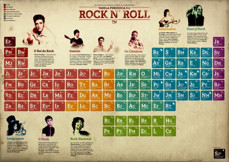 Tableau p riodique du rock et du metal blogue de mawiie17 for F tableau periodique