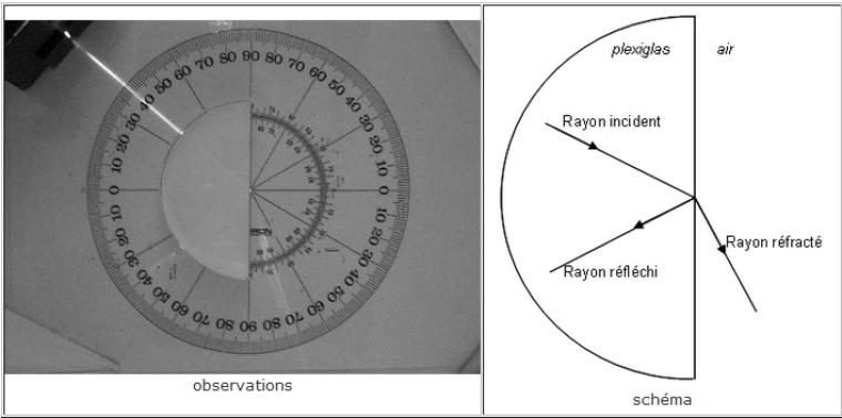 Chapitre 4. Réflexion totale - fibroscopie