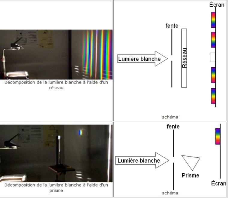 Chapitre 5. Les radiations électromagnétiques visibles