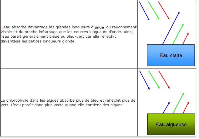 Chapitre 5. Les radiations électromagnétiques visibles (suite 1)