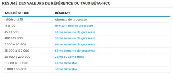 Parlons Du Taux Beta Hcg Biotexcom Clinique De La Reproduction Humaine