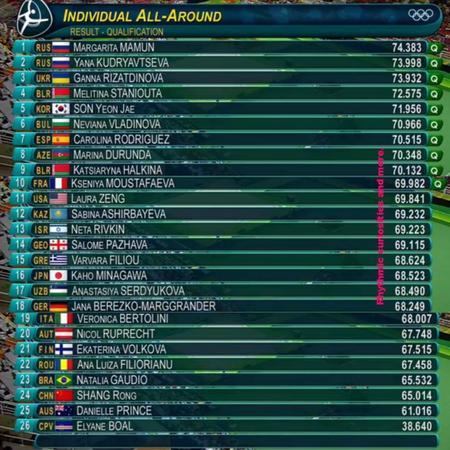 Jeux Olympiques (qualifications) 2016