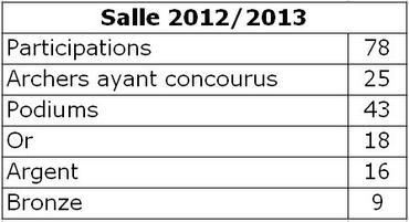 Petit bilan de la saison SALLE en 2012