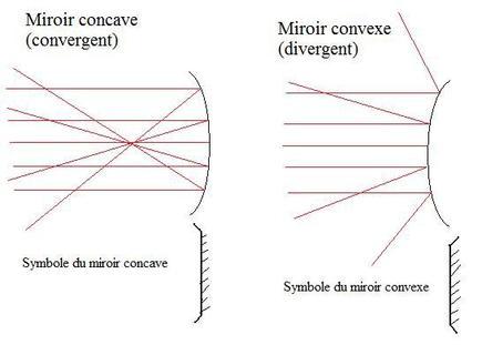 P montage 2 lentilles minces miroirs sph riques for Miroir concave convexe