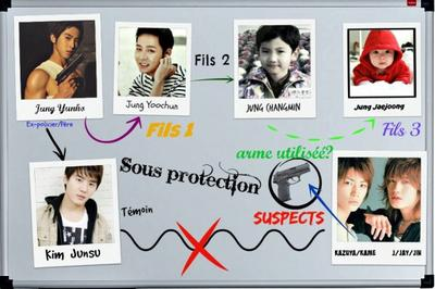 Sous protection - YunniexJoongie