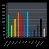 Statistiques - Nombres mensuels de messages