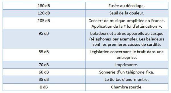 L'échelle des décibels (dB)
