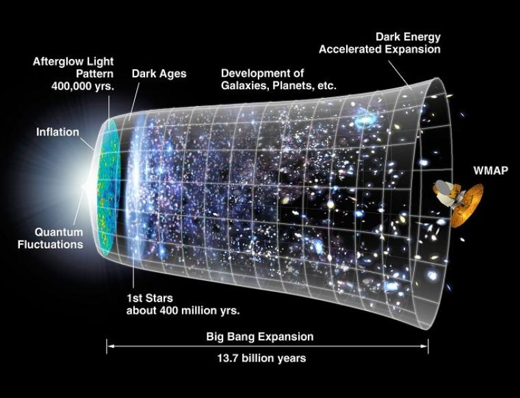 Big-bang = Explosion initiale = Ère de grande unification