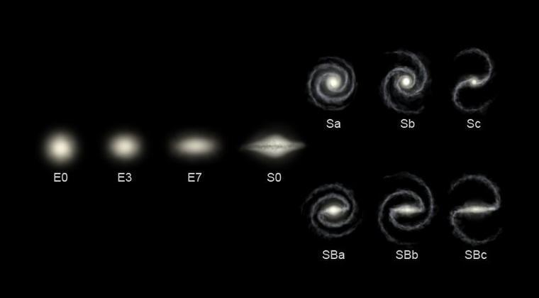 Galaxie (types)