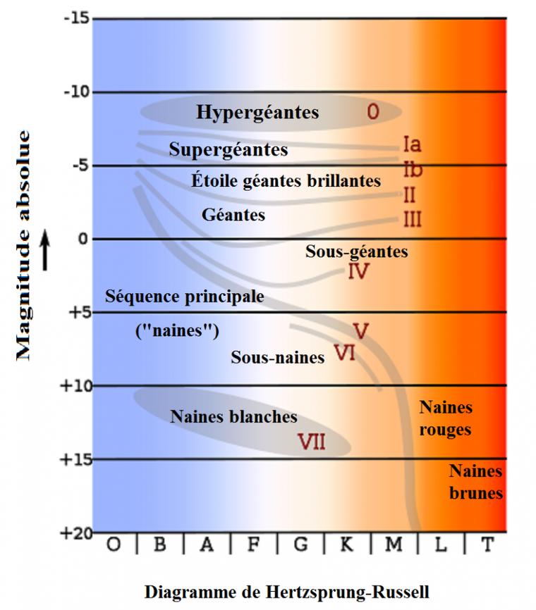Magnitude absolue et magnitude apparente