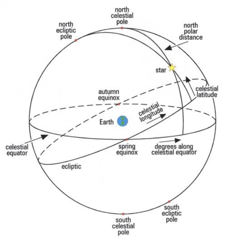 Voûte céleste = Sphère céleste